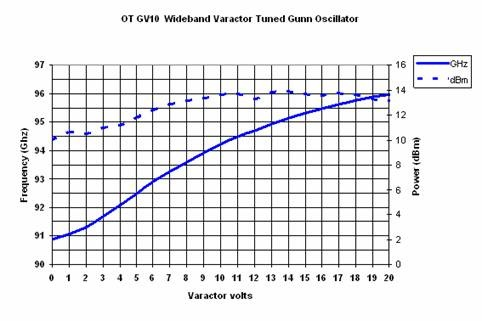 GNV10graph